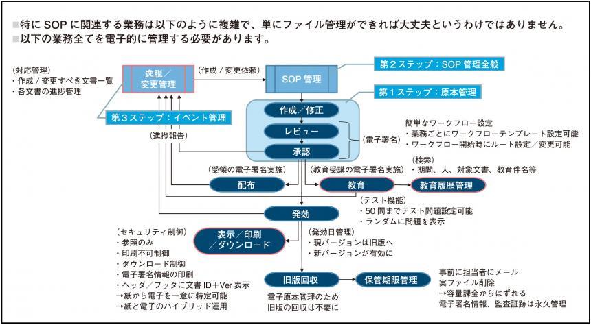 図_文書のライフサイクル管理_3_0.jpg